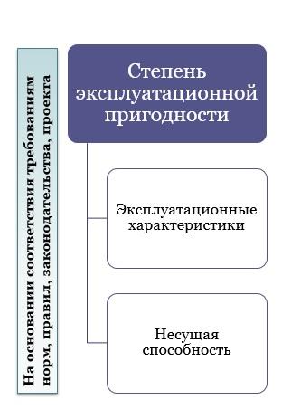 Оценка технического состояния несущих конструкций